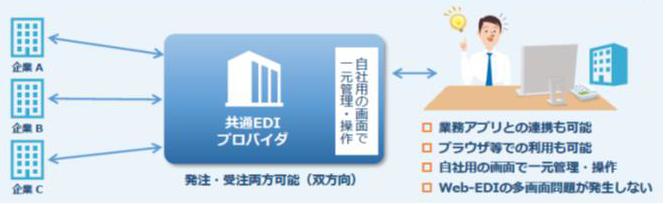 新しい仕組み中小企業共通EDI