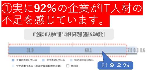 IT人材の不足92%情報