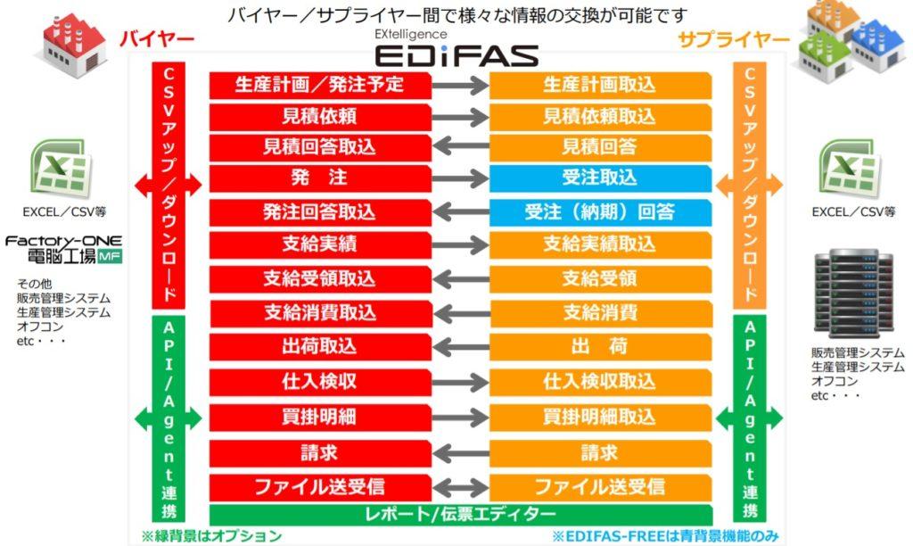 中小企業共通EDI準拠:EDIFAS(エディファス)基本機能