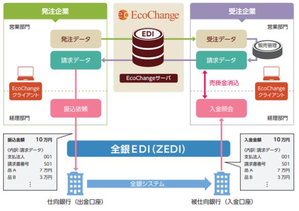 システム構成(EcoChange for ZEDIを活用した金融EDIの仕組み)