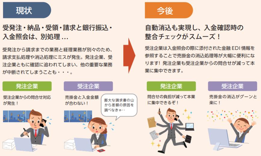 金融EDI(ZEDI)活用のビフォーアフター(Before after)