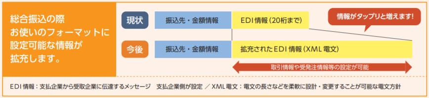 全銀EDI(ZEDI)XML電文