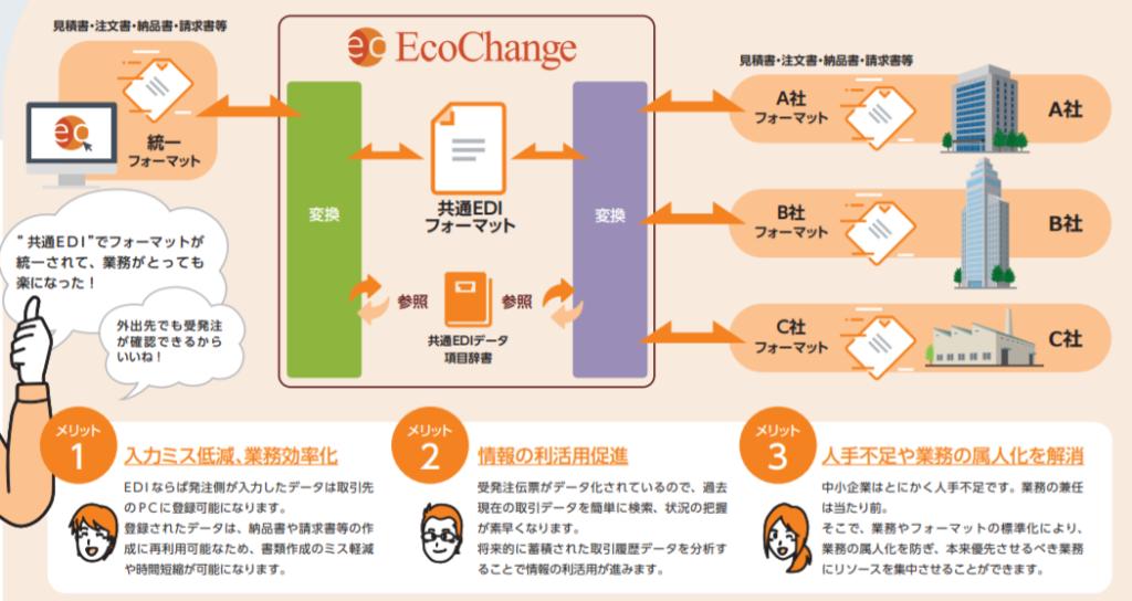 中小企業共通EDI導入後:共通EDIフォーマットで受発注業務が簡素化・効率化