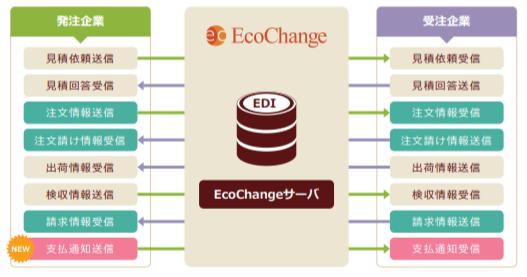 中小企業共通EDI準拠「EcoChange」対象ビジネスプロセス